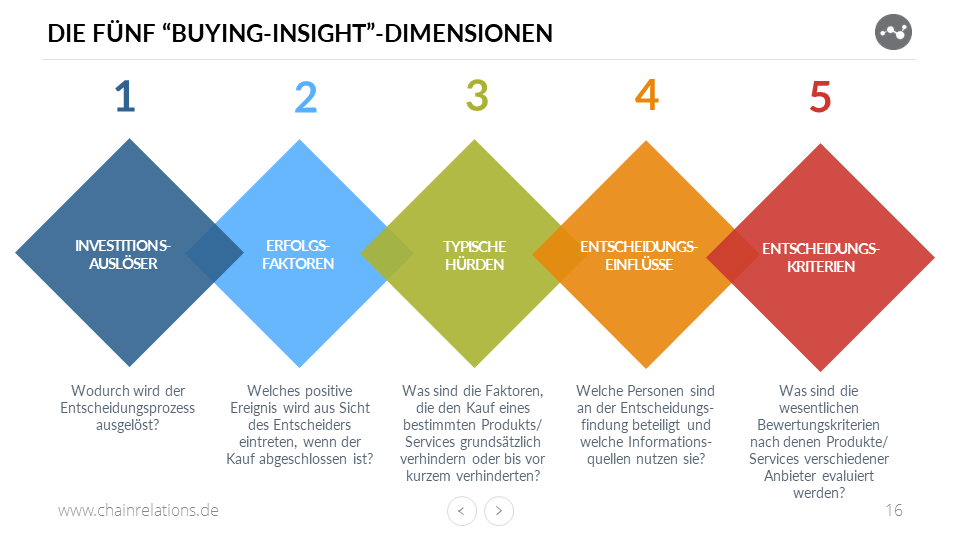 Gute Buyer Personas enthalten Informationen zu den 5 Rings of Buying Insights.